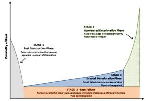 IDS dTIMS Utilities Deterioration Model