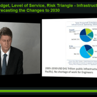Resolving the Budget-Level of Service-Risk Triangle - Infrastructure Management, Forecasting the Changes to 2030