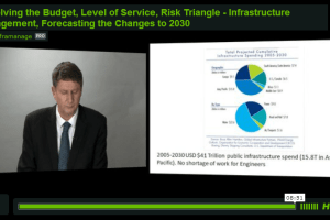 Resolving the Budget-Level of Service-Risk Triangle – Infrastructure Management, Forecasting the Changes to 2030