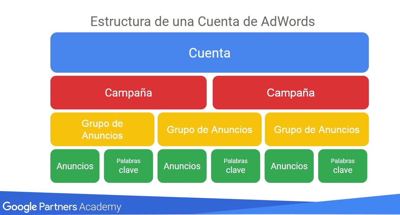 La estructura de una campaña en Google Ads