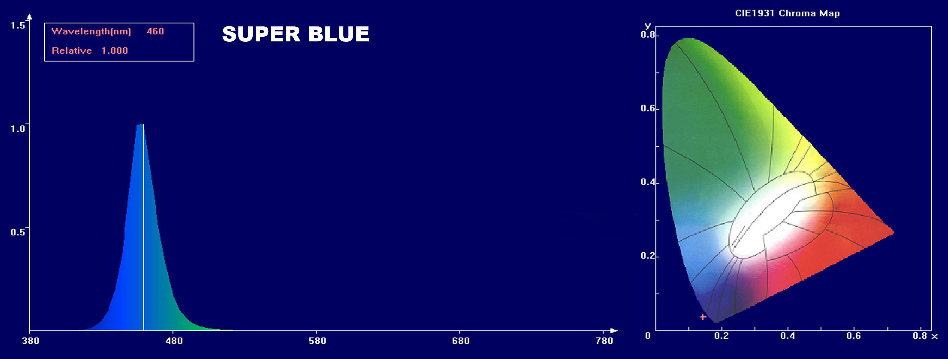 Blue Point Led Light
