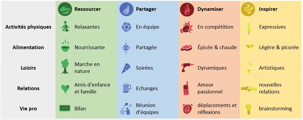 tableau signification 4 énergies