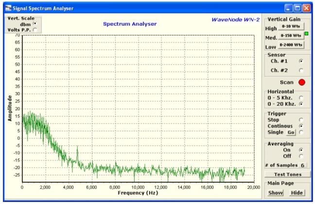 spectrumAnalyzer(2)