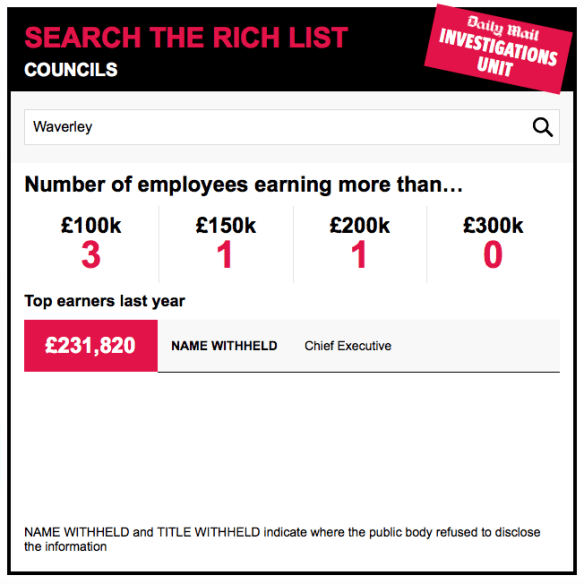 Search the Council rich List - via Daily Mail
