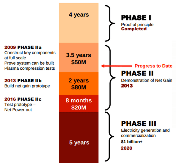 GF Timeline