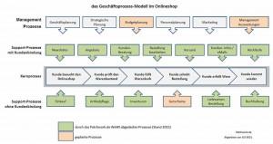 Geschäftsprozess-Modell eines Onlineshops