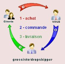 Processus dropshipping