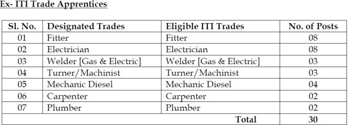 UCIL Kadapa Trade Apprentices Post Wise Vacancy Details