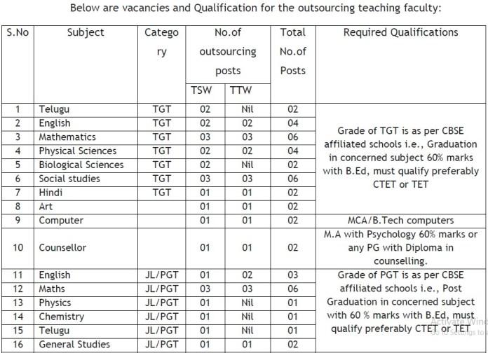 Sainik School Outsourcing Teachers Recruitment - Category Wise, Subject Wise Vacancies