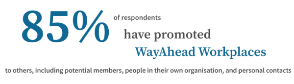 85% of respondents have promoted WayAhead Workplaces to others, including potential members, people in their own organisation, and personal contacts