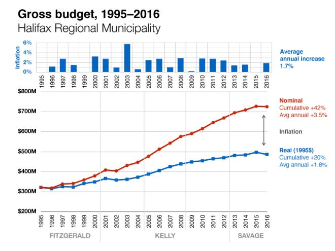 Budget-charts_Halifax-1