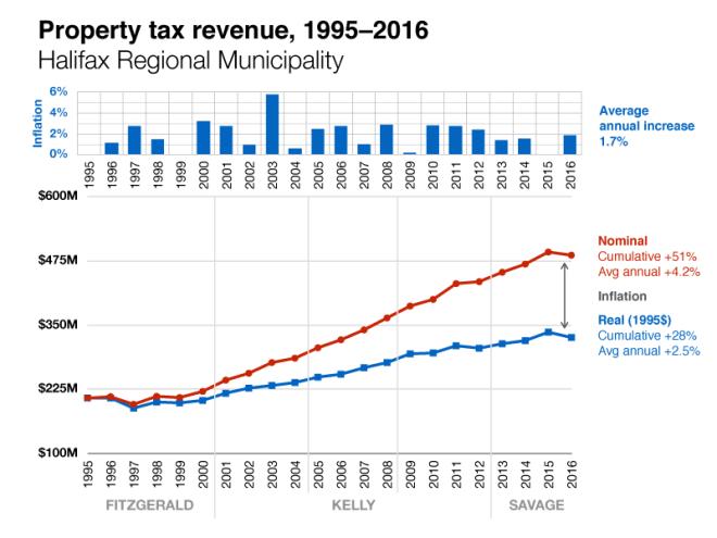 Budget-charts_Halifax-2
