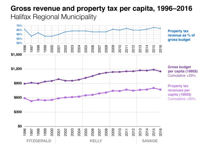 Budget-charts_Halifax-4