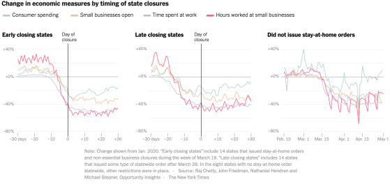ny times graph comparing states that closed early to those with no closure