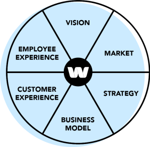Waymaker is intelligent strategy software