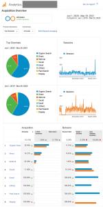 Google Analytics Traffic Increase Proof