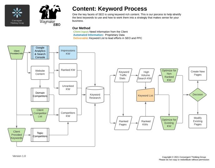 SEO Content Creation Strategy and Process