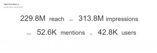 Ronda Rousey's Twitter analytics