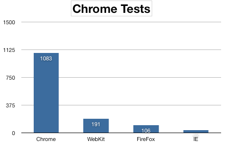Chrome test