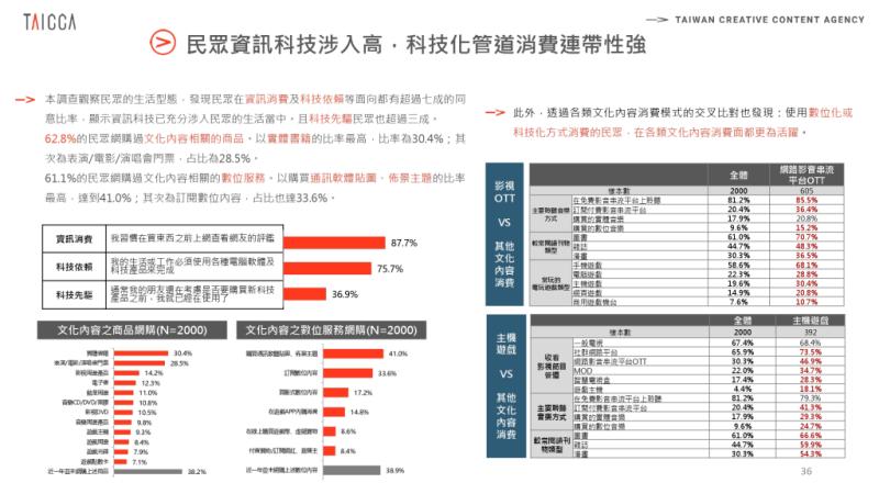 2020年文化內容消費趨勢調查0326 page 0036