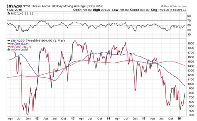 NYSE Stocks above 200 Day Moving Average