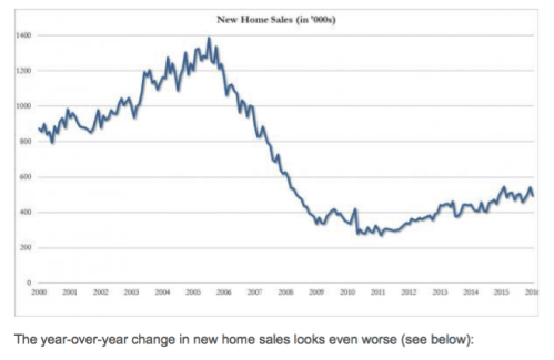 The year over year change in new home sales looks even worse.