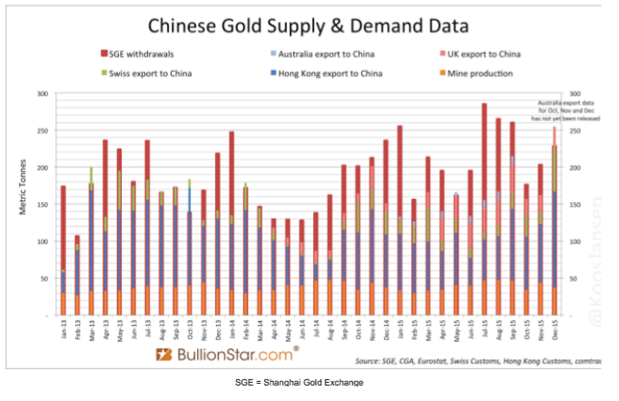 Chinese Gold Supply