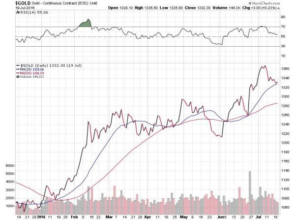 Gold Continuous Contract - EOD CME - Stockcharts