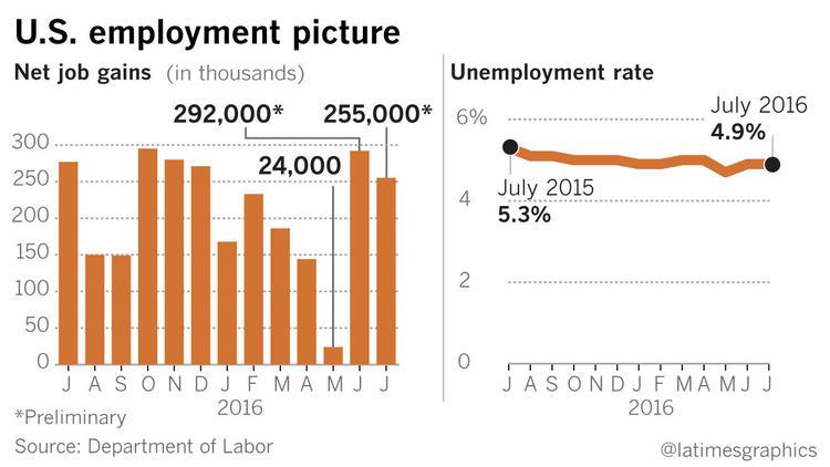 LaTimes Jobs Chart -1470409540-snap-photo