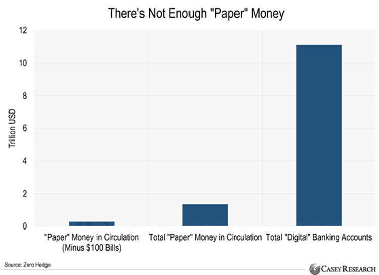 ZeroHedge - theres-not-enough-paper-money