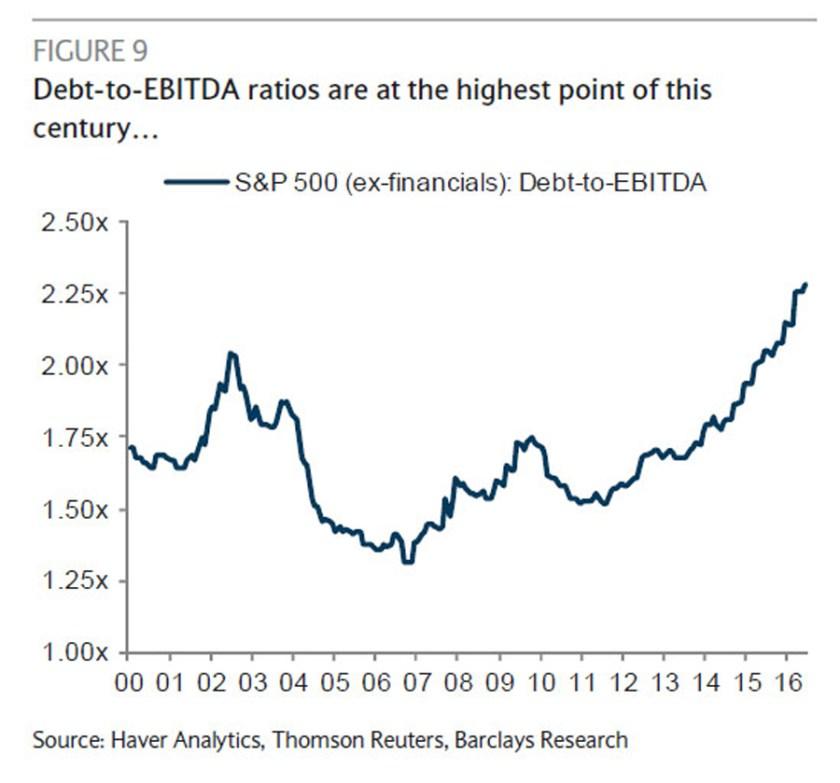 debt-to-ebitda-ratio