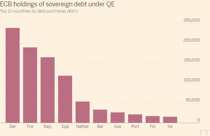 ft-ecb-holdings-of-sovereign-debt-under-qe