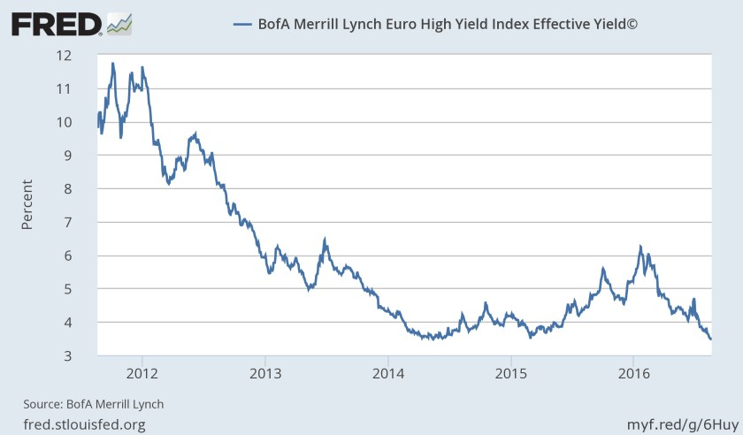 FredStLousFed Graph - BofA Merrill Lynch Euro Yield Index Effective Yield