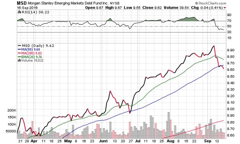 stockcharts-msd-morgan-stanley-emerging-markets-debt-fund-nyse