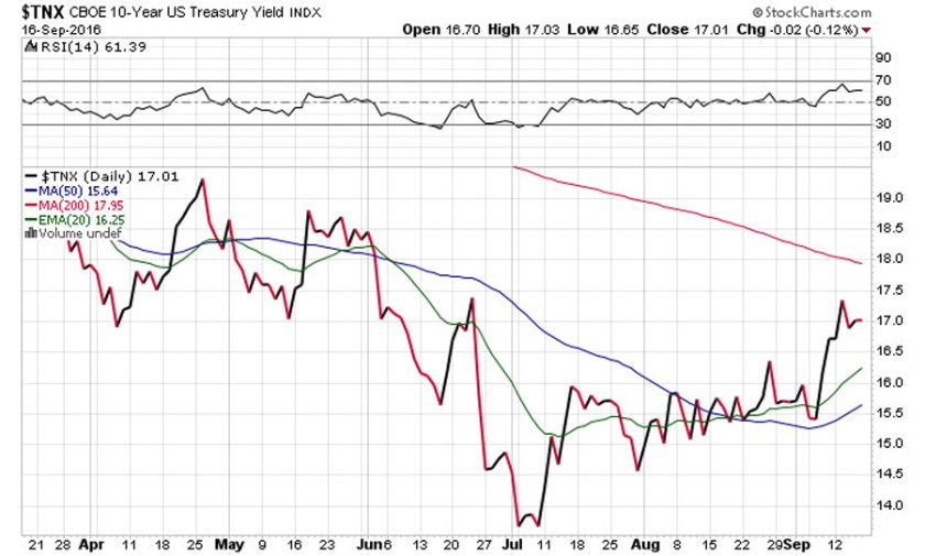 stockcharts-tnx-cboe-10-year-treasury-yield-indx