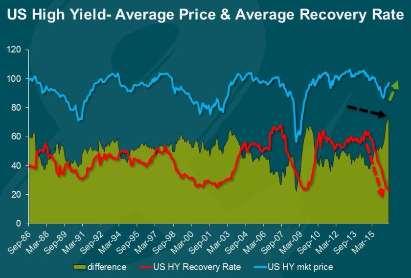US High Yield-Average Price Average Recovery Rate 20160903_HY