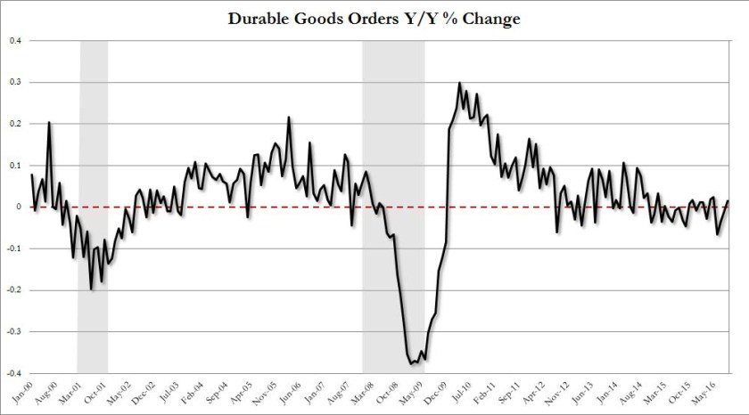 2-durable-goods-orders-yy-change