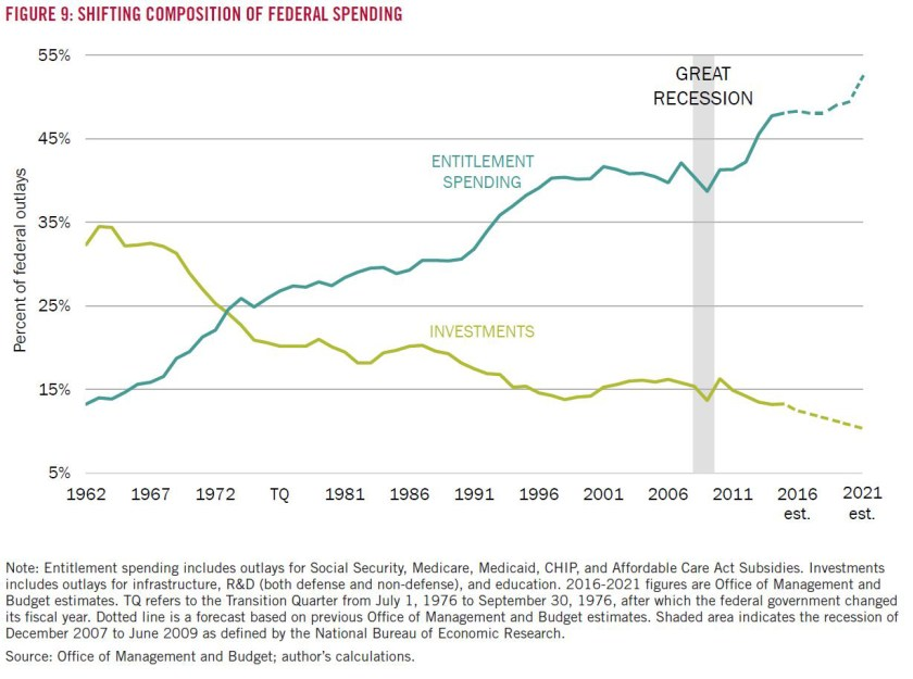 5-shifting-composition-of-federal-spending