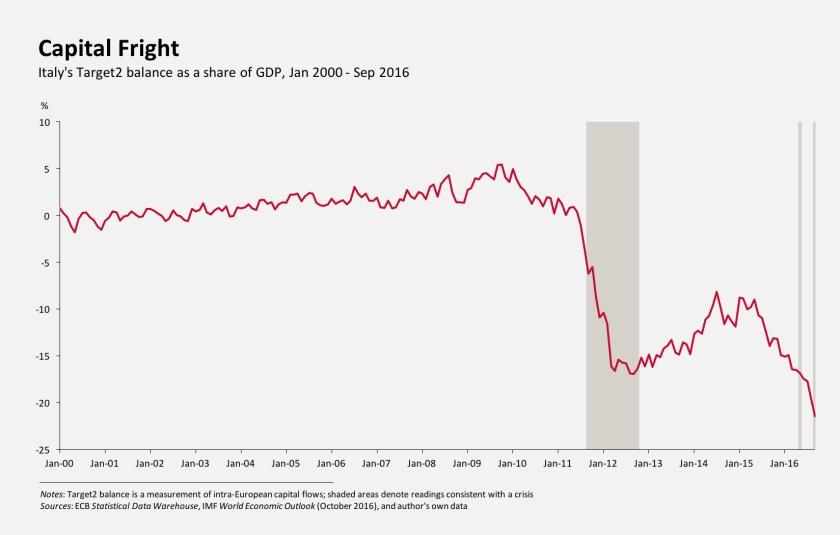 capital-fright