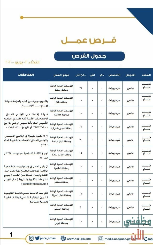 المركز الوطني للتشغيل إعلان وظائف عمان يونيو 2020
