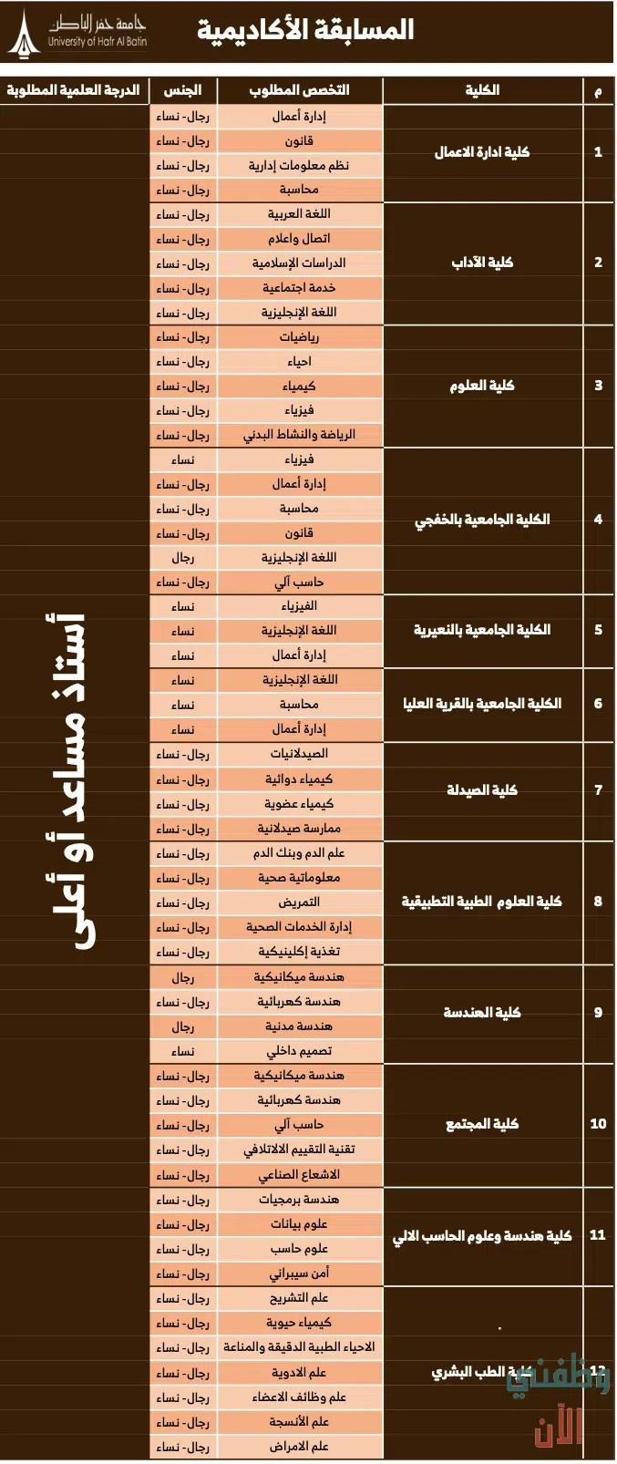 وظائف اعضاء هيئة تدريس 2021 بجامعة حفر الباطن