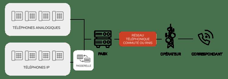 PABX RTC IPBX