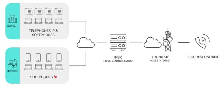 téléphonie IP telephonie IP IPBX