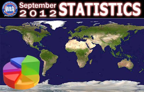WBA ratings statistics