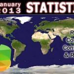 January 2013 Ranking Stats
