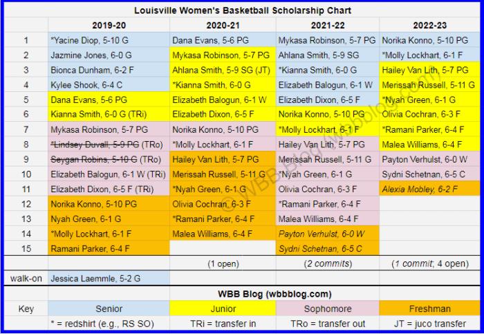 WBB scholly chart Louisville watermark2