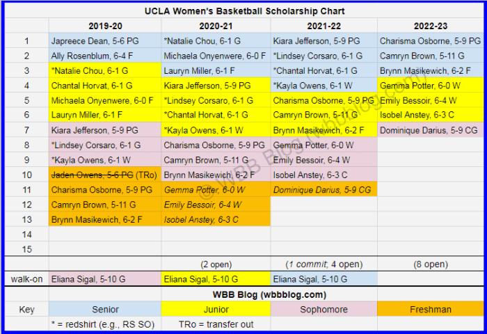 WBB scholly chart UCLA watermark2