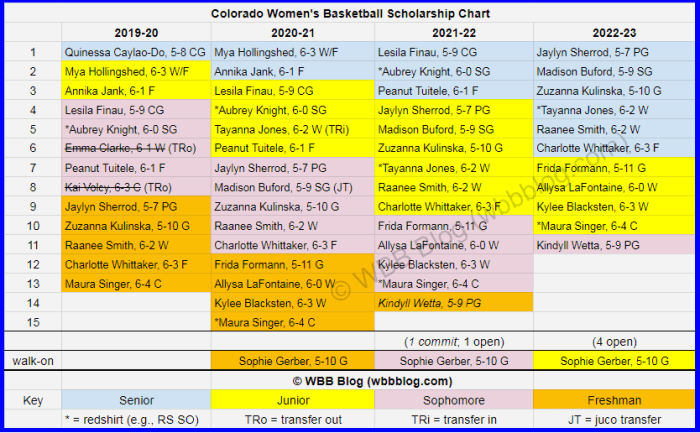 WBB scholly chart Colorado watermark