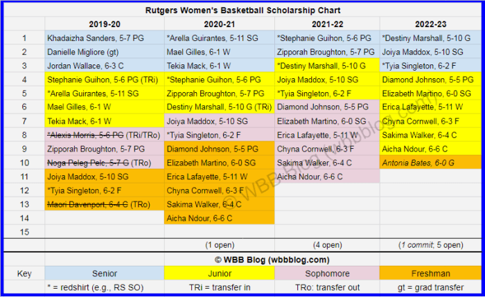 WBB scholly chart Rutgers watermark4