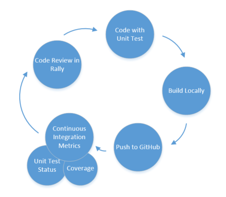 Continuous Integration Workflow